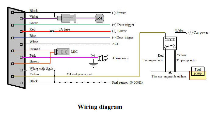 This is the wiring diagram for the Coban GPS303G GPS Tracker Alarm.