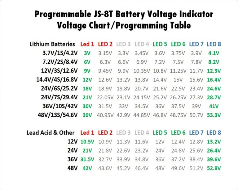 This chart will tell you what voltage corresponds to each level for your battery. To program your JS-8T for a different battery, you'll need the voltages in Green under 'LED1' and 'LED2'. Note - Feel free to use other voltages.